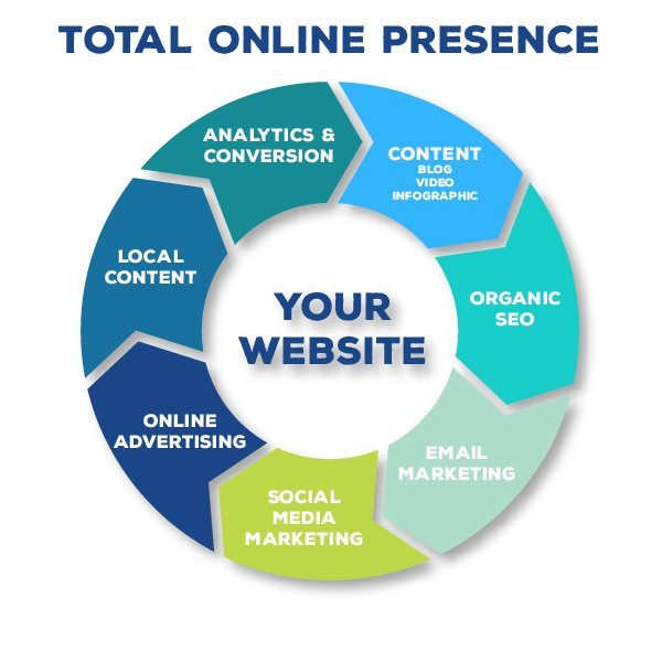 make a website free